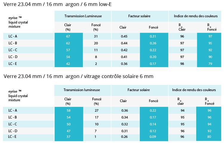 vitrage contrôle solaire dynamique