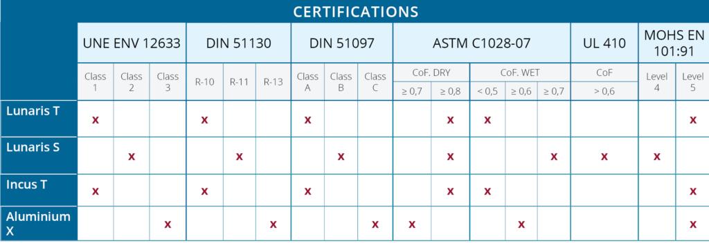 Certification verre anti-glisse
